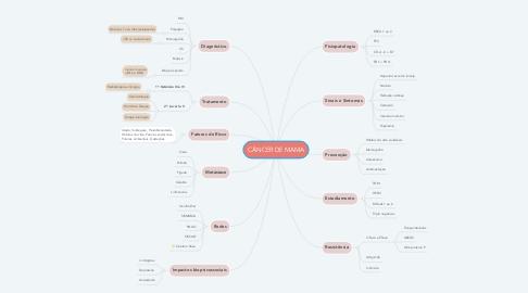 Mind Map: CÂNCER DE MAMA