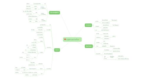 Mind Map: กลุ่มคำและประโยค✨