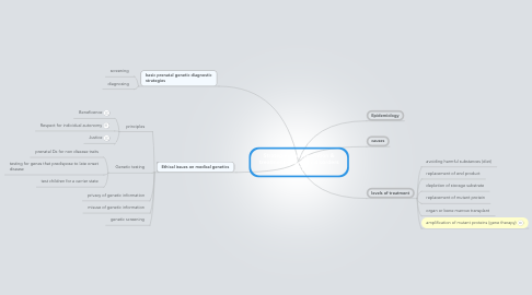 Mind Map: Strategies for prevention & treatment of genetic disorders (IC)