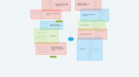 Mind Map: CDOB