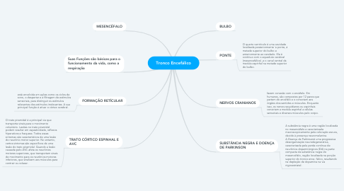 Mind Map: Tronco Encefálico
