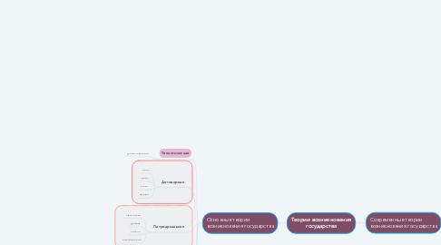 Mind Map: Теории возникновения государства