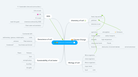 Mind Map: Science for Sustainability