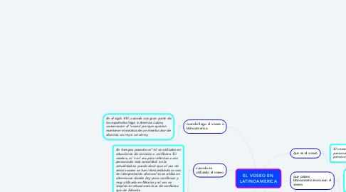 Mind Map: EL VOSEO EN LATINOAMERICA