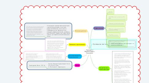 Mind Map: Пилокарпин МНН:Пилокарпин  Pilocarpinum
