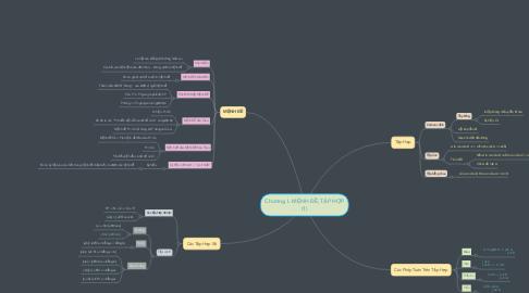 Mind Map: Chương I. MỆNH ĐỀ,TẬP HỢP (1)