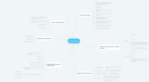 Mind Map: Классицизм
