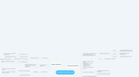 Mind Map: Resposta imune adquirida