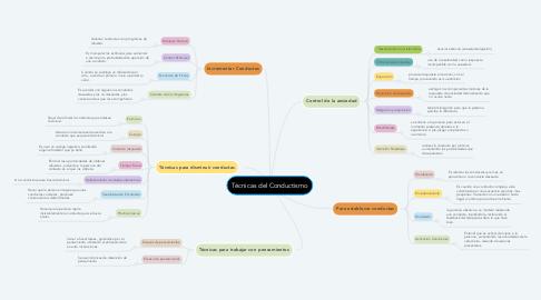 Mind Map: Técnicas del Conductismo