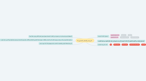 Mind Map: البرمجة والتحكم بالحاسوب🖥️