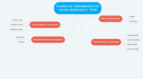 Mind Map: PLANTA DE TRATAMIENTO DE AGUAS RESIDUALES - PTAR