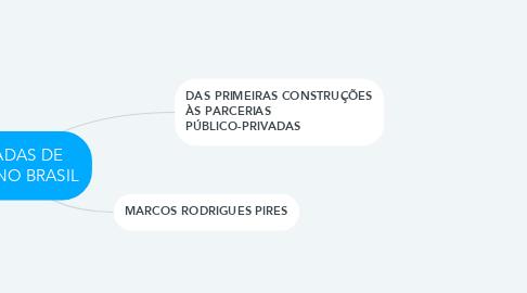 Mind Map: ESTRADAS DE FERRO NO BRASIL