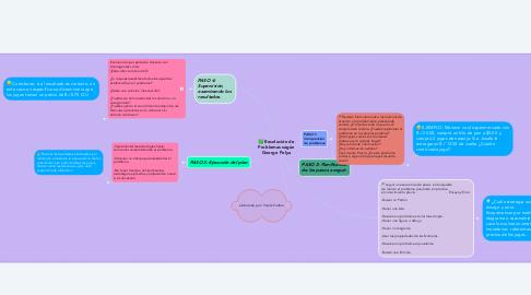 Mind Map: Resolución de Problemas según George Polya