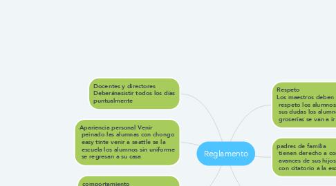 Mind Map: Reglamento