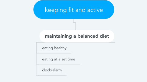 Mind Map: keeping fit and active