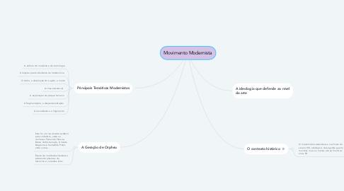Mind Map: Movimento Modernista