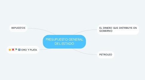Mind Map: PRESUPUESTO GENERAL DEL ESTADO