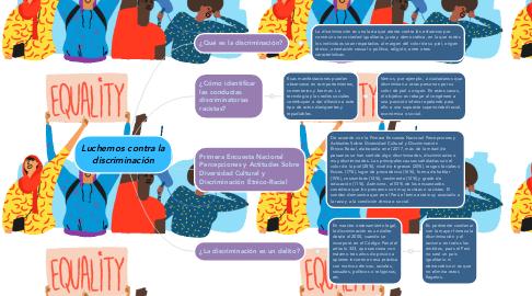 Mind Map: Luchemos contra la discriminación