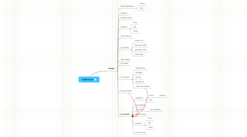Mind Map: suqld.org.au