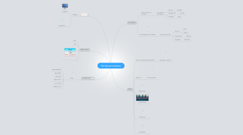 Mind Map: The Operative Systems