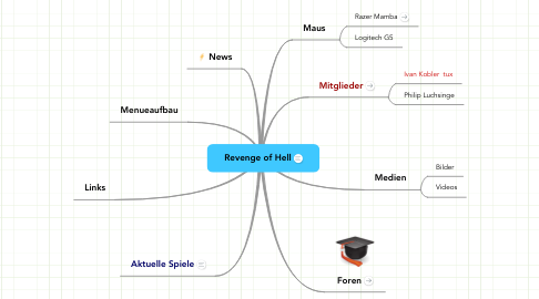 Mind Map: Revenge of Hell
