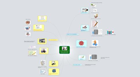 Mind Map: INGENIERÍA DE REQUERIMIENTOS. Proceso de descubrir, analizar,documentar y verificar servicios yrestricciones de un sistema.
