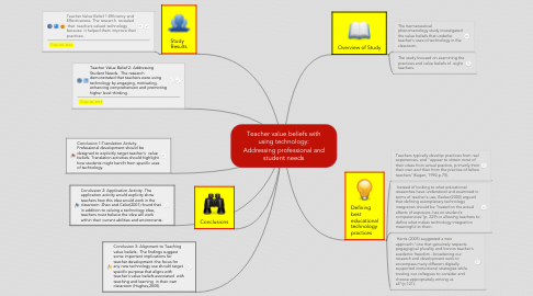 Mind Map: Teacher value beliefs with using technology: Addressing professional and student needs