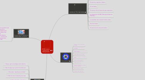 Mind Map: CRM(Customer Relationship Management)