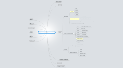 Mind Map: 6: Introduction to head and neck