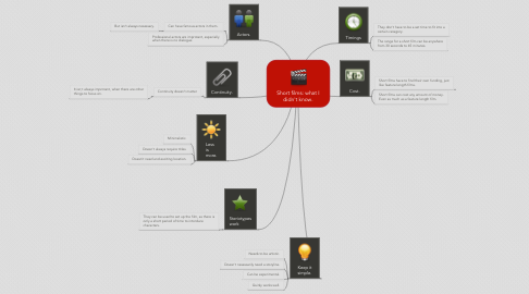 Mind Map: Short films: what I didn't know.