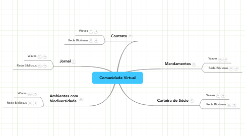 Mind Map: Comunidade Virtual