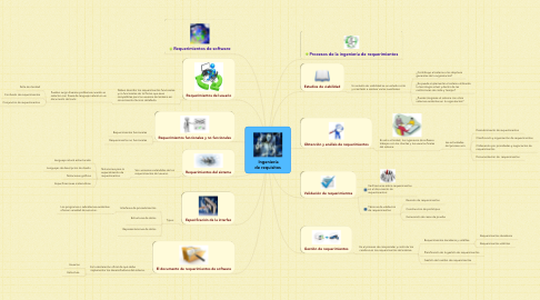 Mind Map: Ingeniería de requisitos