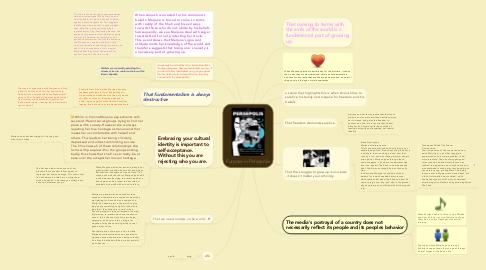 Purpose In Persepolis Mindmeister Mind Map
