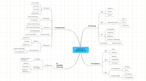 Mind Map: web4school Mathematik 2.0