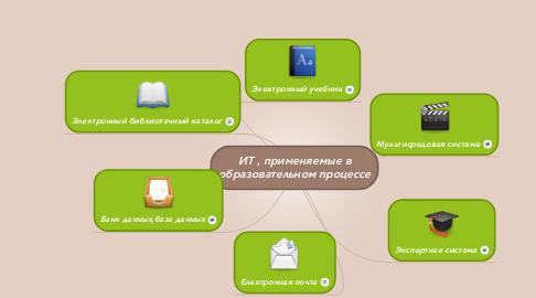 Mind Map: ИТ , применяемые в образовательном процессе