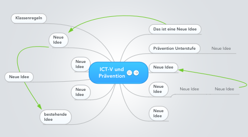 Mind Map: ICT-V und Prävention