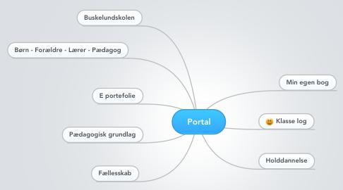 Mind Map: Portal
