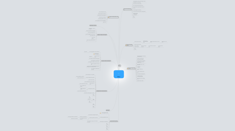 Mind Map: Kirker
