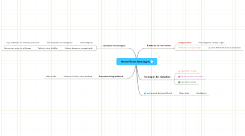 Mind Map: Mental Illness Stereotypes