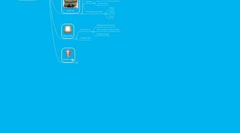 Mind Map: La Basura