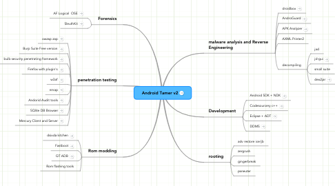 Mind Map: Android Tamer v2