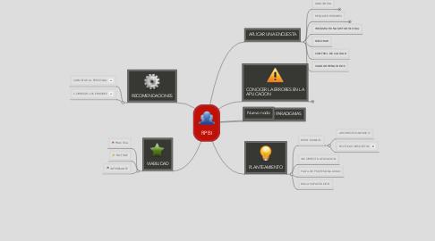 Mind Map: RPBI