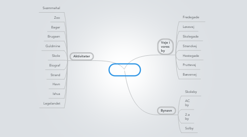 Mind Map: Voresby