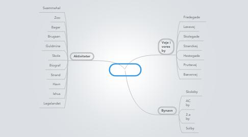 Mind Map: Voresby