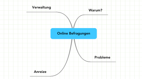 Mind Map: Online Befragungen