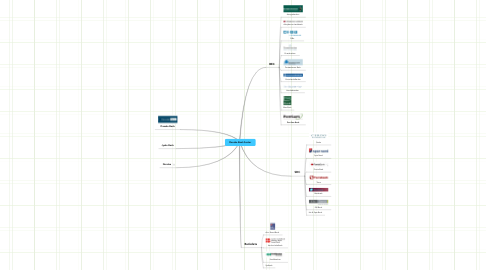 Mind Map: Danske Bank Sector