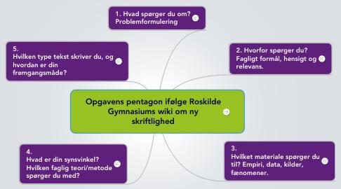 Mind Map: Opgavens pentagon ifølge Roskilde Gymnasiums wiki om ny skriftlighed