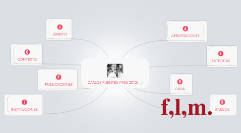 Mind Map: CARLOS FUENTES (1928-2012)