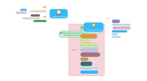 Mind Map: Estructuras y materiales para el trabajo de un grupo