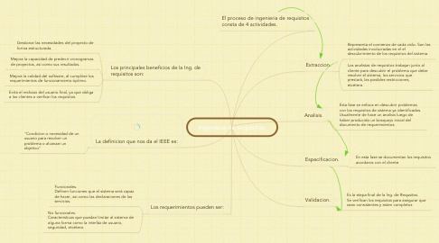 Mind Map: Ingenieria de requisitos.